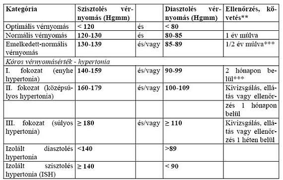 1 fokozatú magas vérnyomás, 1 fokozat akupunktúrás magas vérnyomás