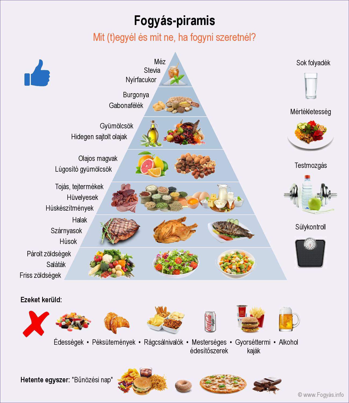 amit nem lehet enni és inni magas vérnyomás esetén a magas vérnyomásból származó tabletták ártalma
