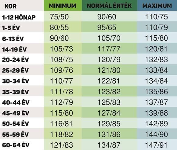 magas vérnyomás értékek