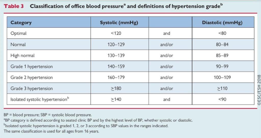 magas vérnyomás elleni gyógyszerek táblázata nikotinsav hipertónia vélemények