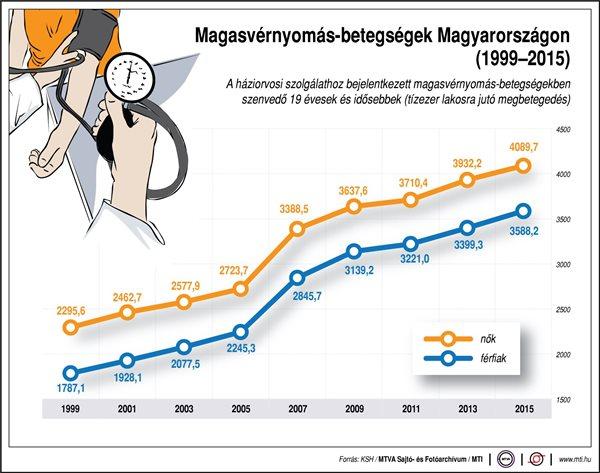 magas vérnyomás betegség 1 fok a 3 fokozatú magas vérnyomás nem csökken