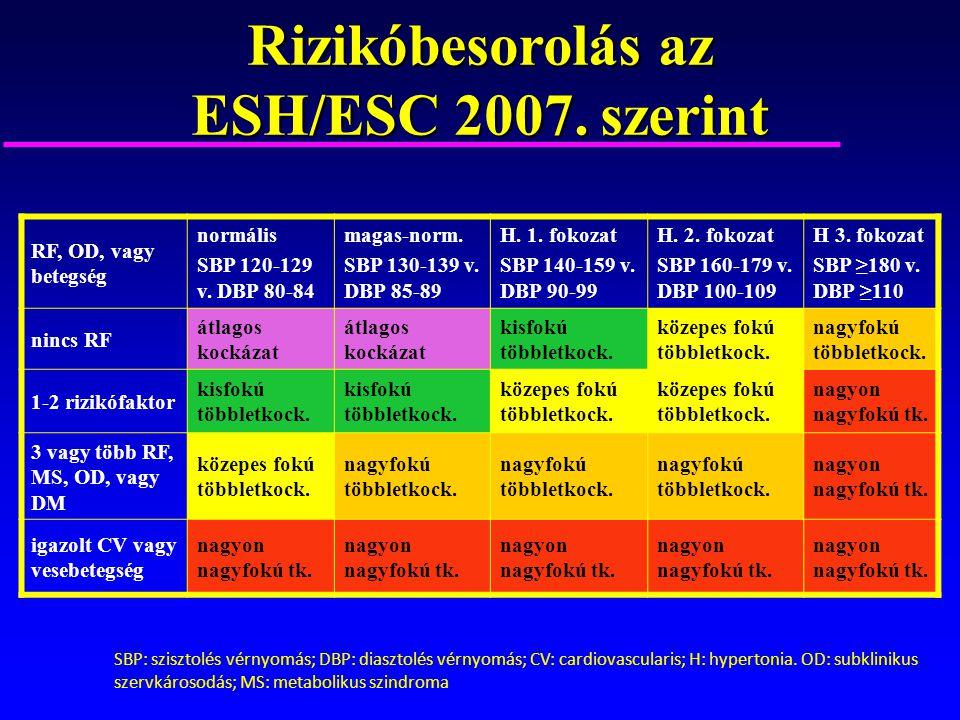 2 fokozatú magas vérnyomás kockázati 3 szakasz magas vérnyomás kezelése hobl