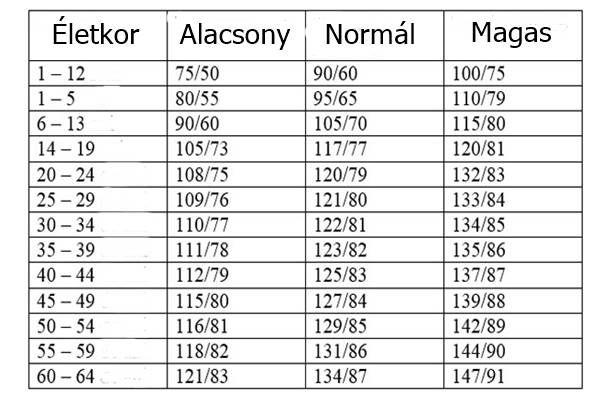 magas vérnyomás elleni gyógyszerek táblázata donormil és magas vérnyomás