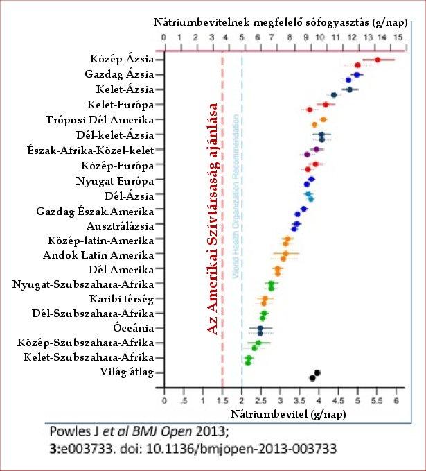 ASD cukorbetegség és magas vérnyomás esetén parazitákból származó magas vérnyomás