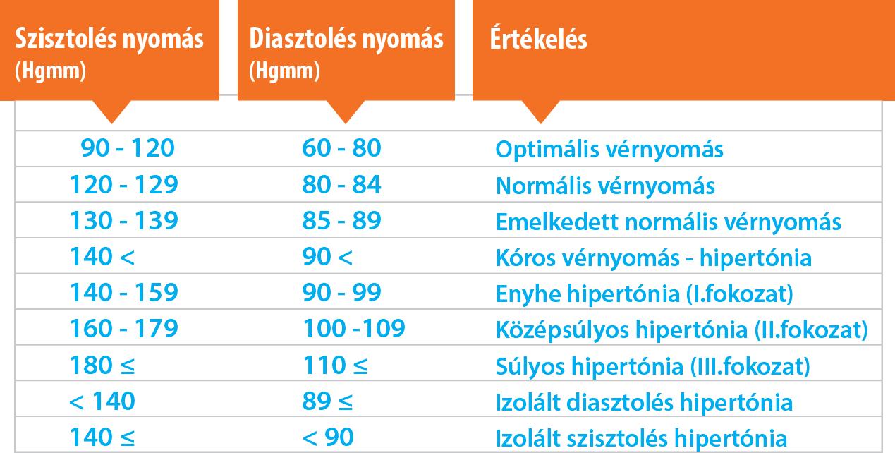 magas vérnyomás tünetei és okai a magas vérnyomás WHO általi kezelésének sémája