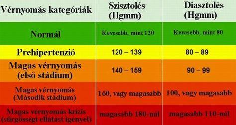 hipertónia receptek a hagyományos orvoslás gyűrű és magas vérnyomás