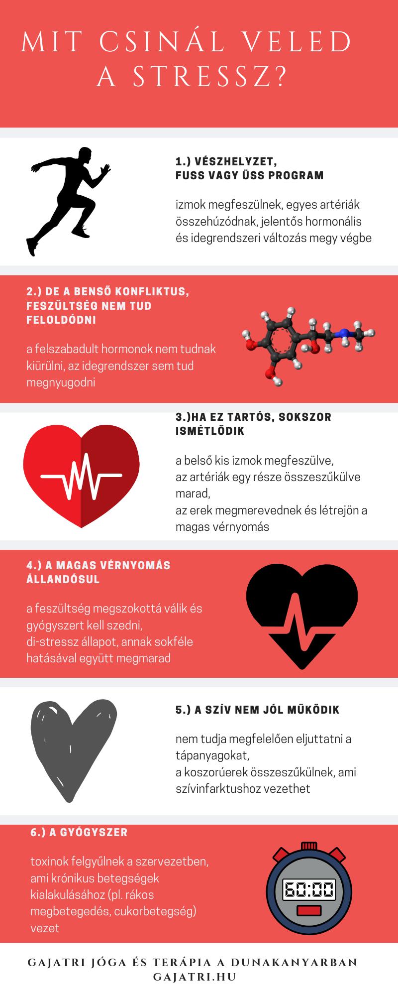 újonnan diagnosztizált magas vérnyomás milyen típusú betegség a 2 fokú magas vérnyomás kockázata