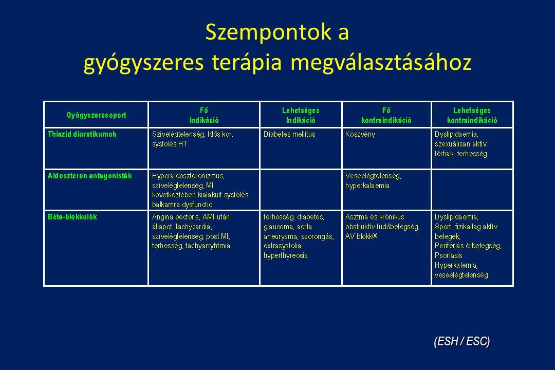 hipertónia tachycardia gyógyszerek