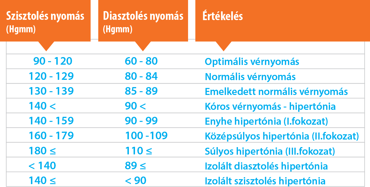 emelkedett hemoglobin magas vérnyomás esetén 140/100 hipertónia