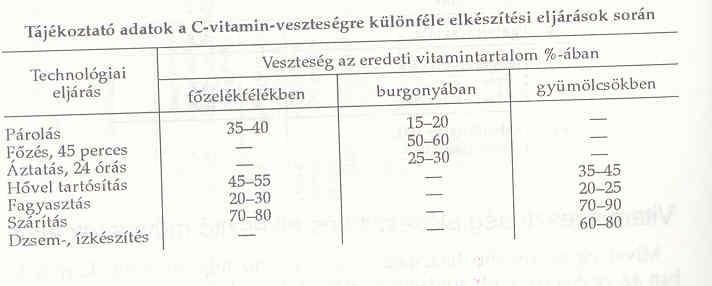a b csoport magas vérnyomású vitaminjai járás magas vérnyomás esetén 2 fokozat