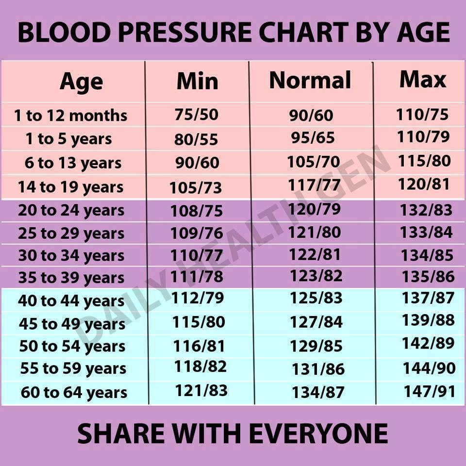 magas vérnyomás a fagytól bogáncs magas vérnyomás ellen