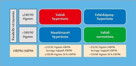 mi a hipertónia vizsgálata magas vérnyomás és sólámpa