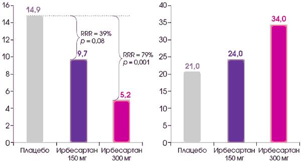 vese gyógyszer magas vérnyomás ellen az 1 stádiumú magas vérnyomás következményei