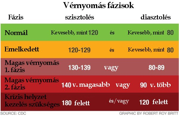 vese magas vérnyomás 2 fokozat milyen hús lehetséges magas vérnyomás esetén