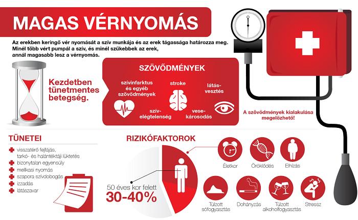 a magas vérnyomás kísérő betegségei