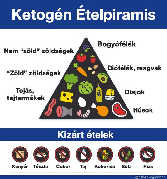 diéta naponta magas vérnyomás esetén