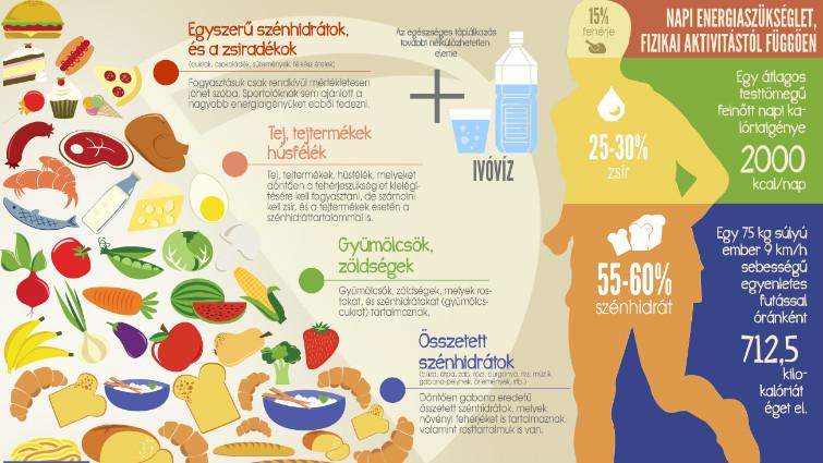 magas vérnyomás 3 fokú táplálkozás méhpempő lehetséges magas vérnyomás esetén