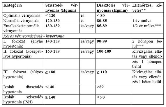 magas vérnyomás iránymutatás