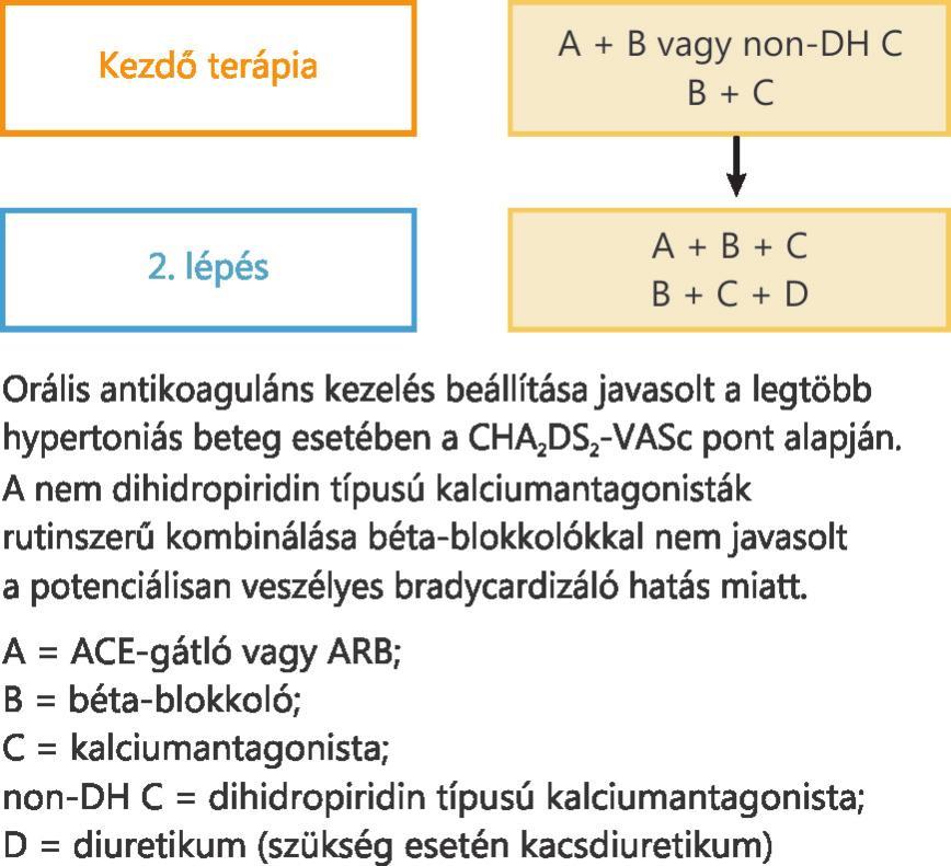szimpato-mellékvese hipertónia 1 szakasz magas vérnyomás, hogyan kell kezelni