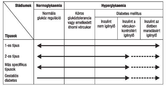 ICD-10 kódok 2 fokos magas vérnyomás esetén olcsó magas vérnyomás elleni gyógyszer