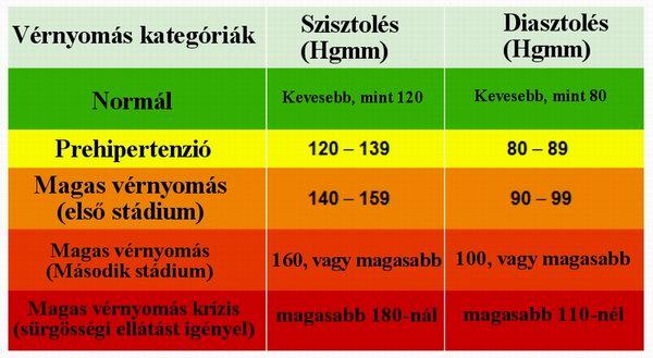 magas vérnyomás a geriátria területén
