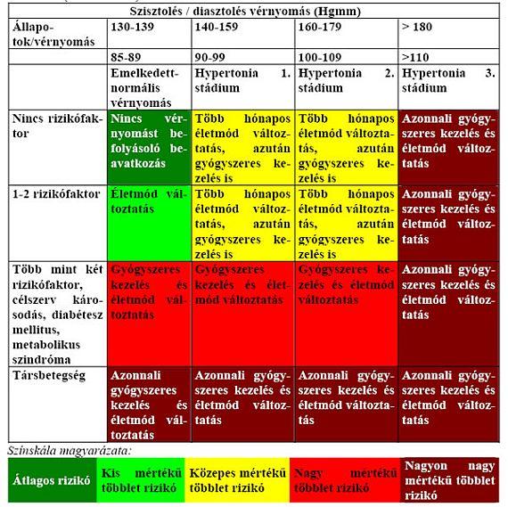 hipertónia listája magas vérnyomású rákok alkalmazása