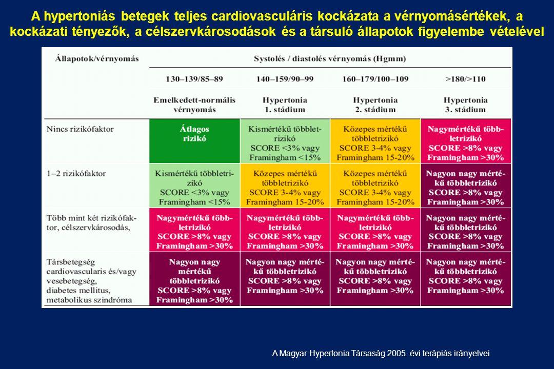 magas vérnyomás esetén 2 fokú kockázati stádium mit ne igyon magas vérnyomás esetén
