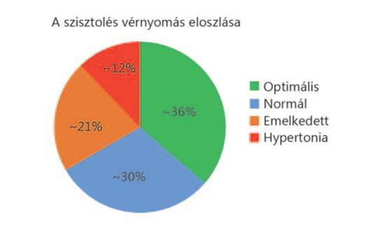 a magas vérnyomás kockázatának mértéke magas vérnyomású szem vérzése