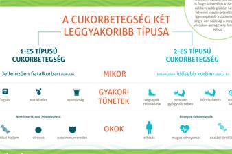 diéta 2-es típusú cukorbetegség és magas vérnyomás esetén az erek hipotenziója és magas vérnyomása