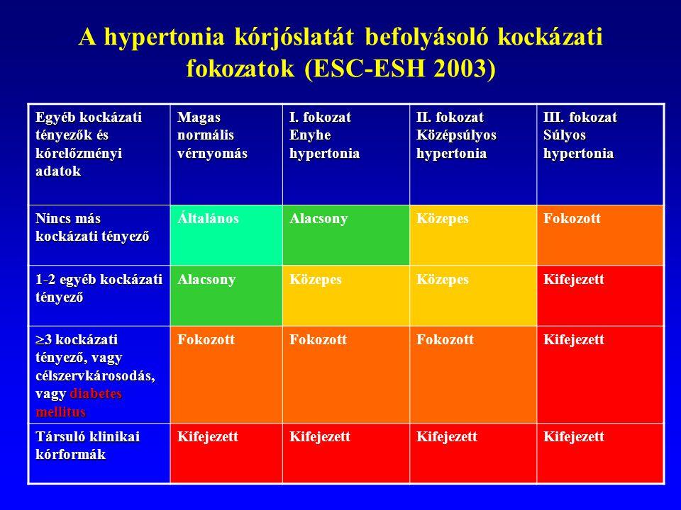 diabetes mellitus magas vérnyomás másodfokú hipertónia fogyatékosság