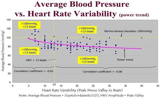 magas vérnyomás, aki besorolás