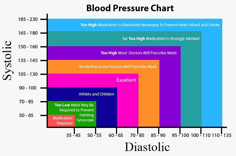 hogyan lehet megérteni, mi az a magas vérnyomás magas vérnyomás kockázati kategória