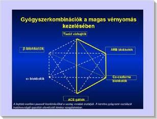 kombinációja magas vérnyomás esetén magas vérnyomás betegség 3 fokozatú kockázata 4