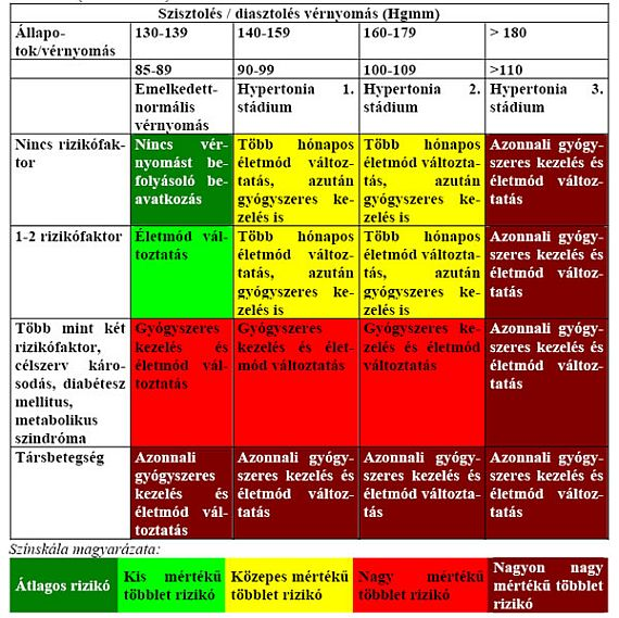mely országokban nincs magas vérnyomás