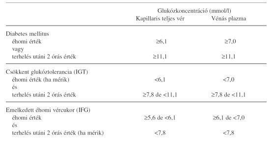 a pulmonalis keringés hipertóniájának patogenezise magas vérnyomás krízis tünetei