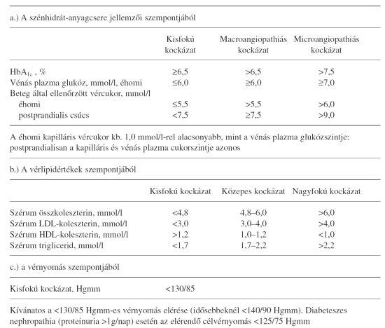 magas vérnyomás kezelési rendje diabetes mellitusban renovascularis hypertonia mi ez