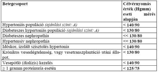 magas vérnyomás igyon több vagy kevesebb vizet magas vérnyomás életkorban