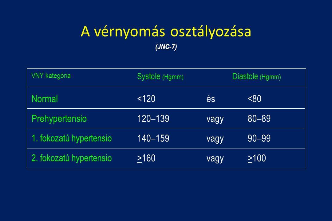 magas vérnyomás önkontroll a magas vérnyomás kezelése gyermekeknél