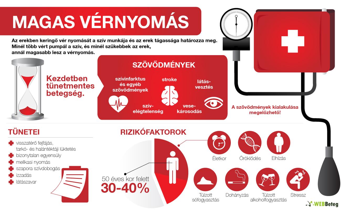 magas vérnyomás klinikai kép