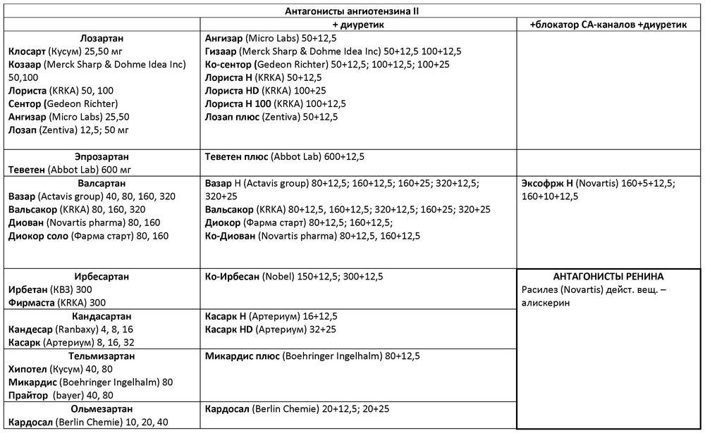 a magas vérnyomás kezelésére szolgáló alfa-blokkolók listája