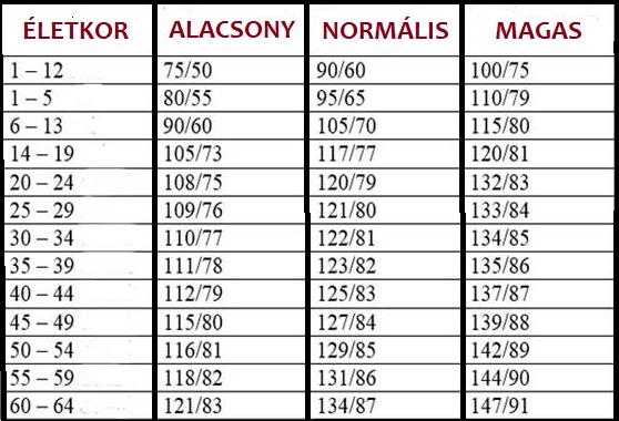 magas vérnyomás elleni gyógyszerek táblázata magas vérnyomás esetén sokat ihat