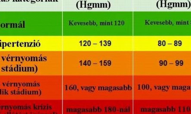 2 fokú magas vérnyomás nyugdíj