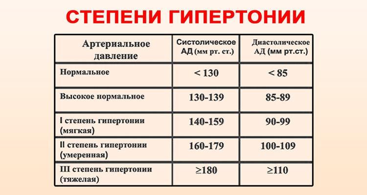 A magas vérnyomású fogyatékosság 3 csoportja
