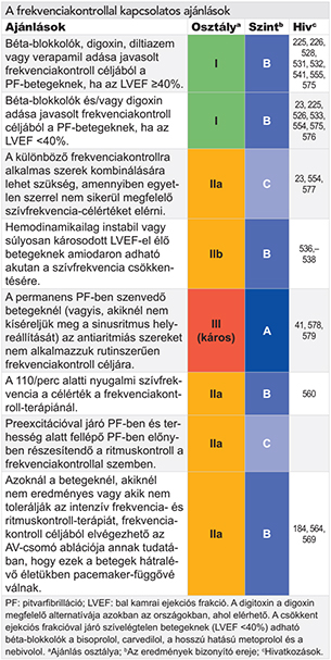 diasztolés izolált magas vérnyomás
