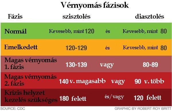 magas vérnyomás annak értéke