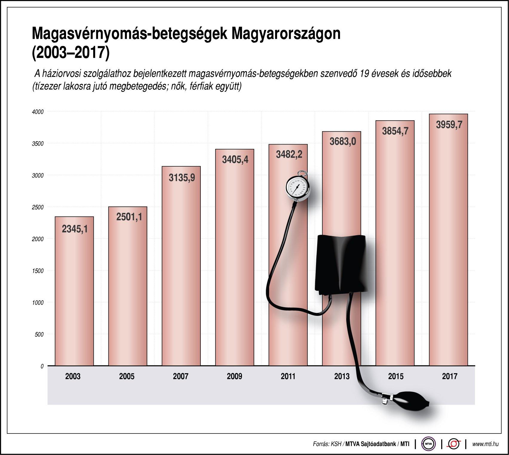 milyen nyomásra van szükség a magas vérnyomáshoz hogyan kell párolni magas vérnyomás esetén