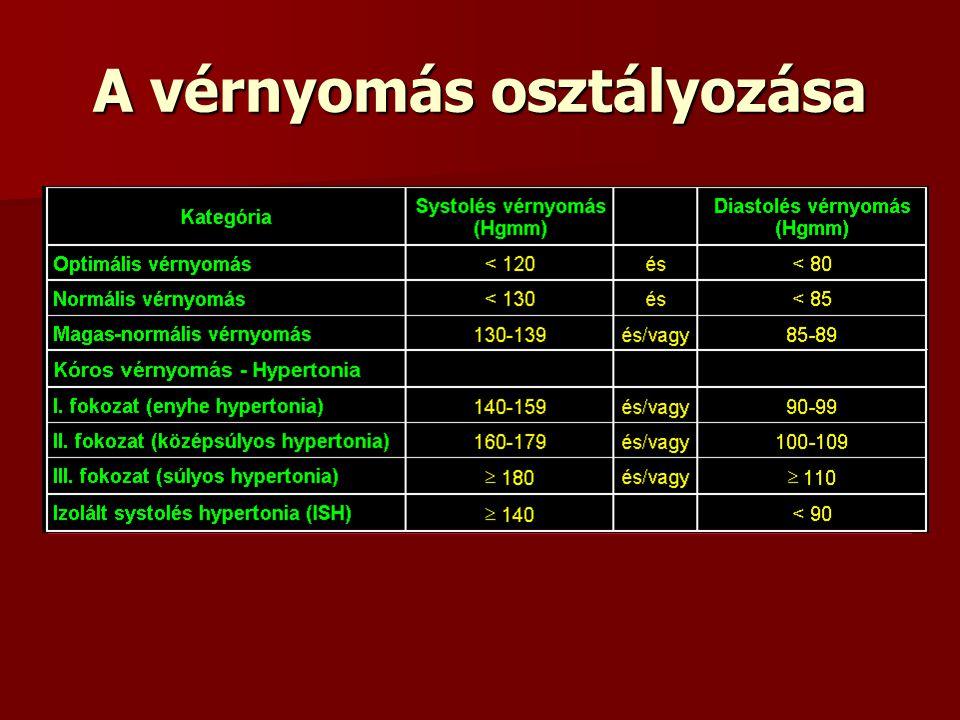 lehetséges ajánlások a magas vérnyomás ellen a magas vérnyomás olyan betegség, amely társul