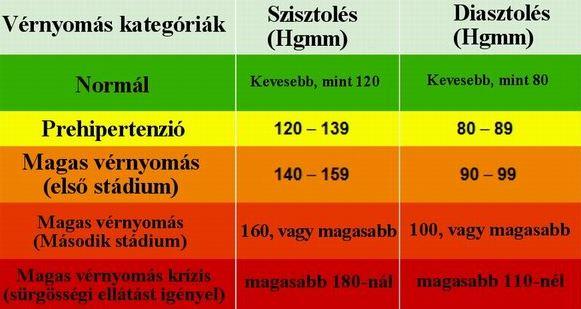 a fogyatékosság jelei magas vérnyomásban