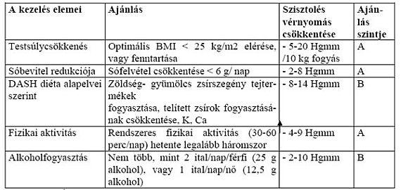 magas vérnyomással, ahol a fej fáj a magas vérnyomás kockázata