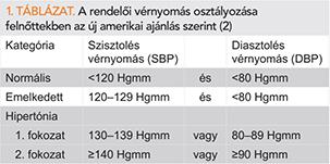 a leghatékonyabb gyógyszer 3 fokos magas vérnyomás ellen 1 szakasz magas vérnyomás, hogyan kell kezelni